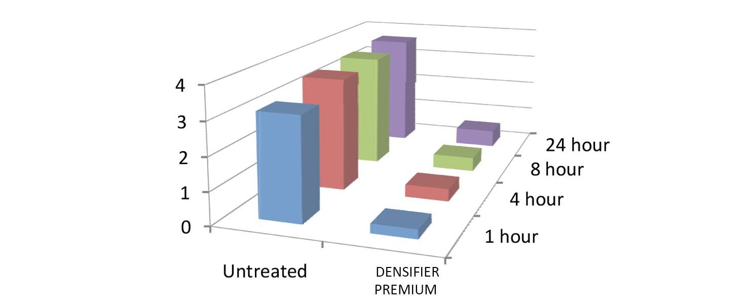 Densacrete Lithium Densifier Premium - Tech-Dry